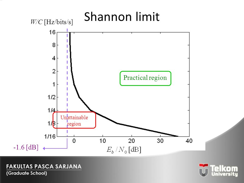 Shannon limit W/C [Hz/bits/s] Practical region -1.6 [dB] Unattainable